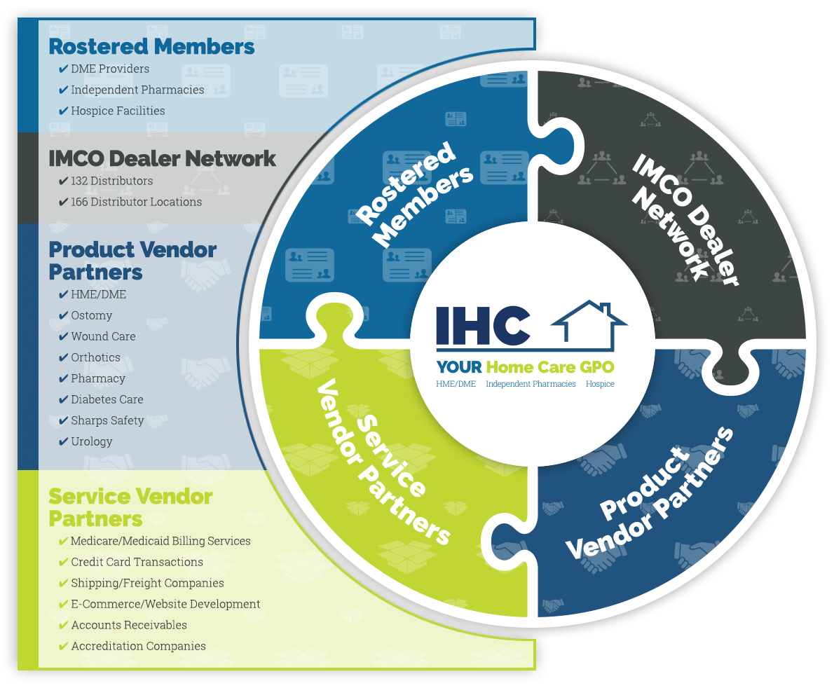IMCO Home Care Infographic for IHC Members